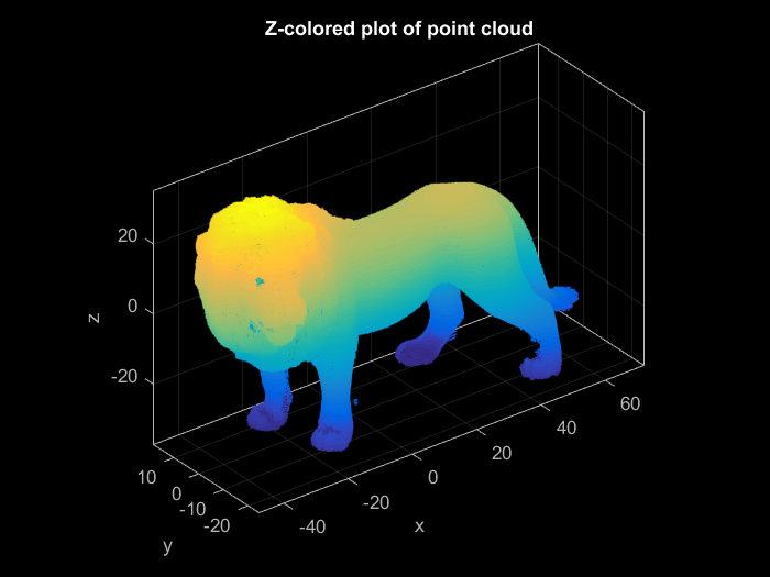 INTRO: WORKING WITH THE POINTCLOUD CLASS IN MATLAB